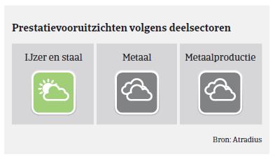 Market Monitor Staal Duitsland 2018 - prestatievooruitzichten