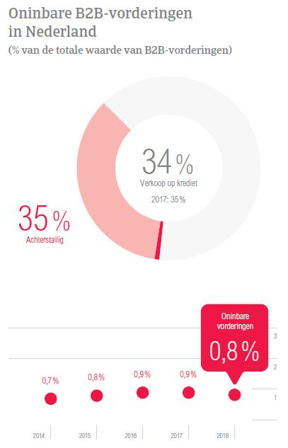 (NL) Atradius Betalingsbarometer NL - oninbare vorderingen