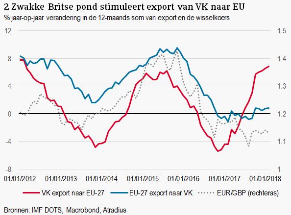 (NL) Atradius Economisch Onderzoek – juni 2018