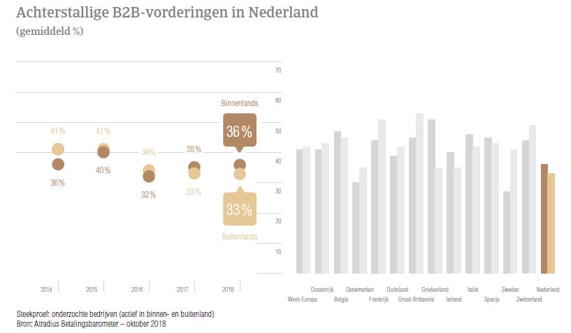 (NL) Atradius Betalingsbarometer Nederland – Achterstallige b2b
