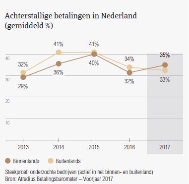 Achterstallige betalingen in Nederland