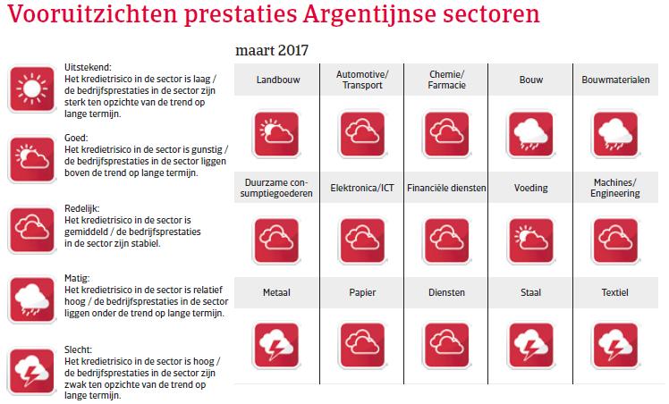 Landenrapport Argentinie 2017 - Vooruitzichten