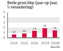 Landenrapport Oostenrijk WE 2017 - BBP