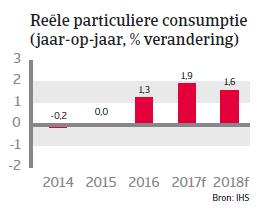 Landenrapport Oostenrijk WE 2017 - Reële particuliere consumptie