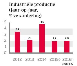 Australië jan 2016 industriële productie