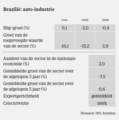 MM_auto_Brazilie_prestaties (NL)