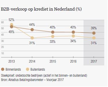 B2B-verkoop op krediet in Nederland
