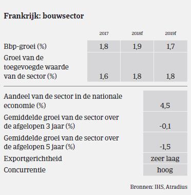 Market Monitor Bouw Frankrijk 2018 - bbp