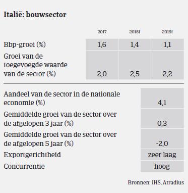 Market Monitor Bouw Italië 2018 - bbp