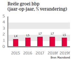 Landenrapport west europa belgië 2018 - bbp