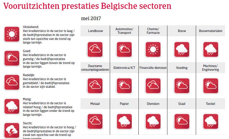 Landenrapport Belgie WE 2017 - Vooruitzichten