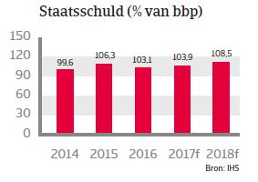 Landenrapport Belgie WE 2017 - Staatschuld