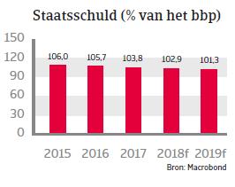 Landenrapport west europa belgië 2018 - staatsschuld