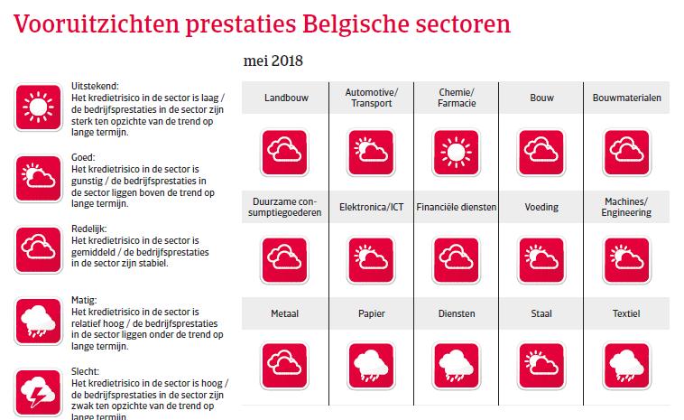 Landenrapport west europa belgië 2018 - vooruitzichten