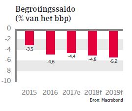 APAC Landenrapport - Indonesië 2018 - begrotingssaldo