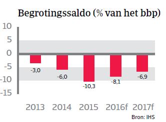 Begrotingssaldo Brazilië Landenrapport 2016