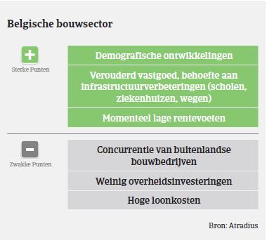Belgie sterke/zwakke punten