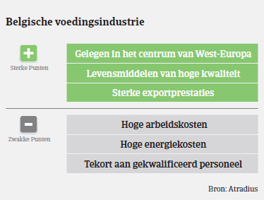 (NL) MM_Belgie_Food_punten (Image)