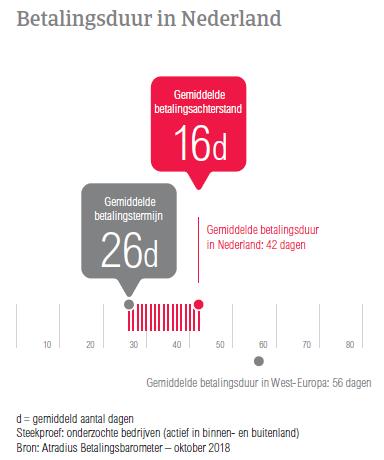 (NL) Atradius Betalingsbarometer Nederland –Betalingsduur in NL