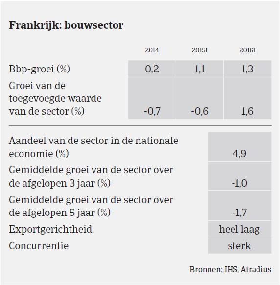 Market monitor Frankrijk Bouwsector