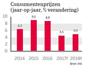 Landenrapport Brazilie 2017 - Consumentenprijzen