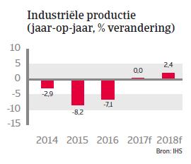 Landenrapport Brazilie 2017 - Industriele productie