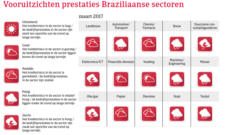 Landenrapport Brazilie 2017 - Vooruitzichten