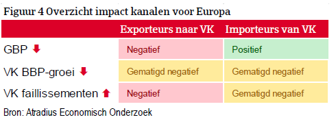 Economic Update - Brexit een jaar later - figuur 4