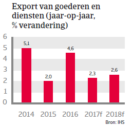 Landenrapport Zwitserland WE 2017 - Export