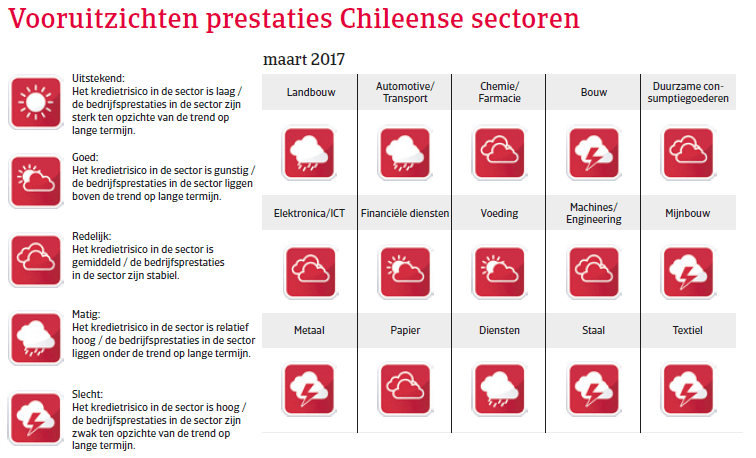 Landenrapport Chili 2017 - Vooruitzichten