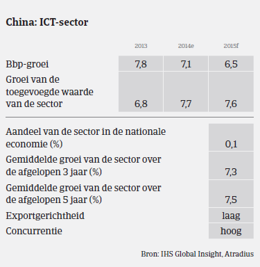 MM_ICT_China_prestaties (NL)