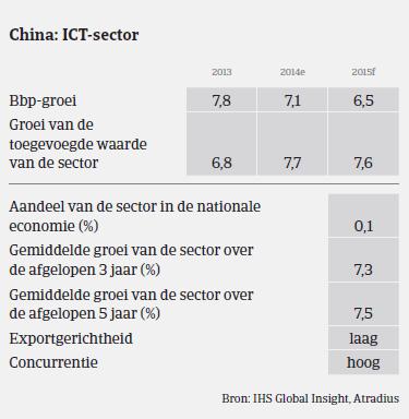 MM_ICT_China_prestaties (NL)