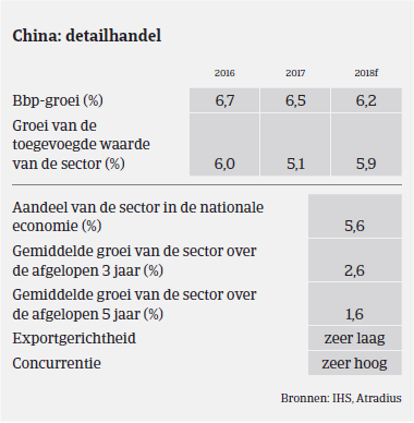 Market Monitor - Duurzame consumptiegoederen China 2017 BBP