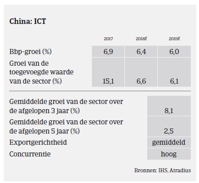Market Monitor ICT China 2018 - bbp