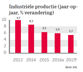 China landenrapport 2017 - Industriele productie