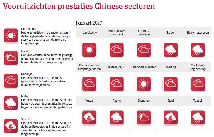 China landenrapport 2017 - Vooruitzichten