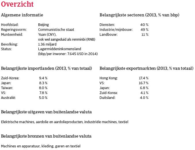 China_dec_2014_overzicht (NL)