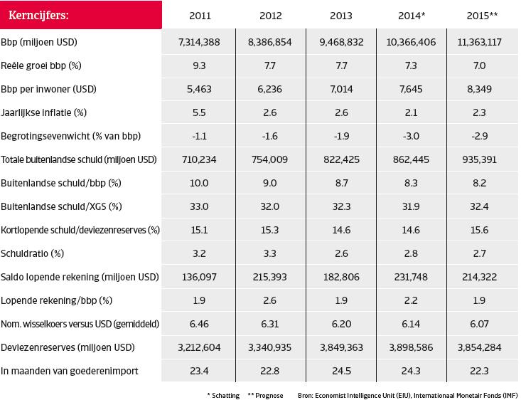 China_dec_2014_kerncijfers (NL)