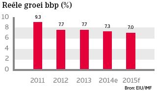 China_dec_2014_groei_bbp (NL)