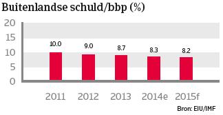 China_dec_2014_buitelandse_schuld (NL)