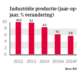 China jan 2016 Industriële productie