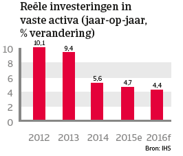 China jan 2016 Rëele investeringen in vaste activa