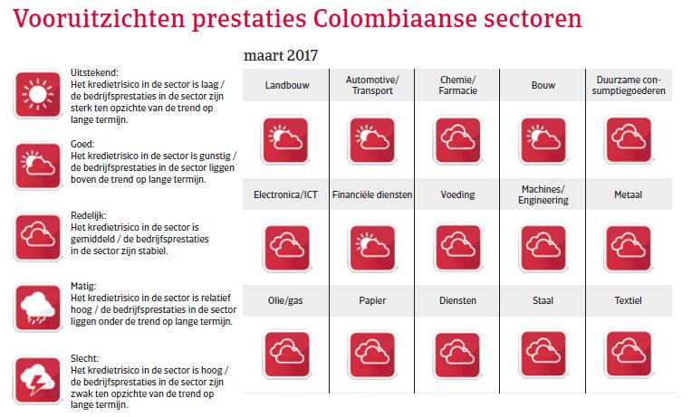 Landenrapport Colombia 2017 - Vooruitzichten