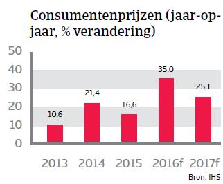 Consumenteprijzen Argentinië Landenrapport 2016