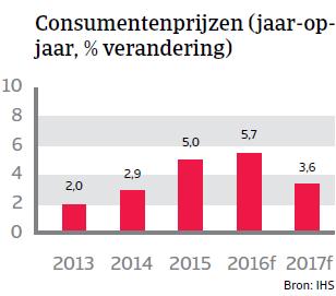 Consumentenprijzen Colombia Landenrapport 2016