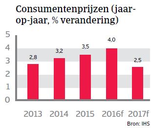 Consumenten prijzen Peru Landenrapport 2016