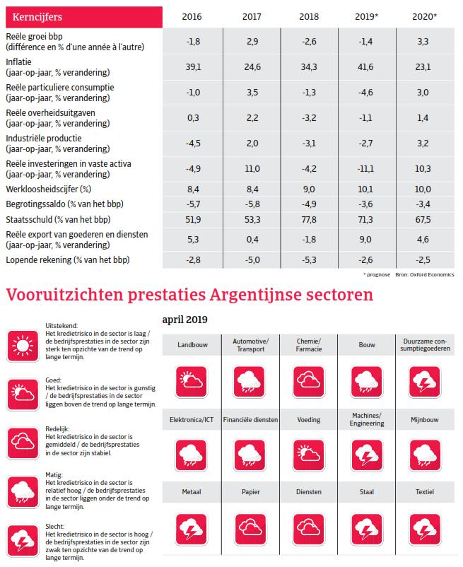 Kerncijfers Argentinie - landenrapport Zuid-Amerika 2019