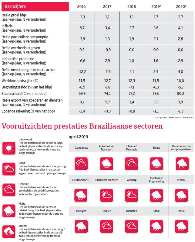 Kerncijfers Brazilie - landenrapport Zuid-Amerika 2019