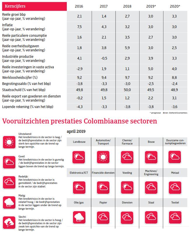 Kerncijfers Colombia - landenrapport Zuid-Amerika 2019