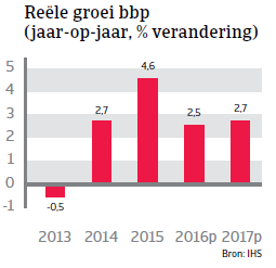 Tsjechië reele groei bpp 2016